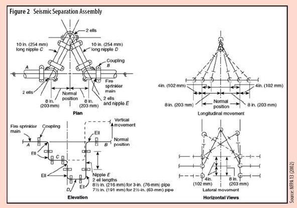 Seismic Separation Assembly Figure 2