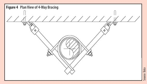 Plan View of 4-Way Bracing Figure 4